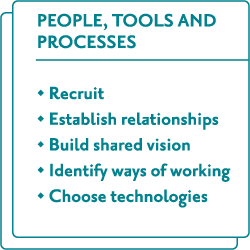 People, tools and processes