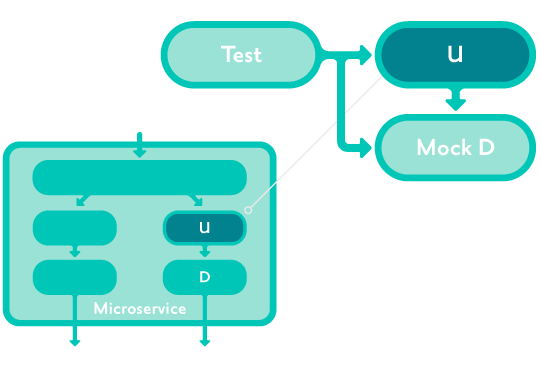 unit testing diagram