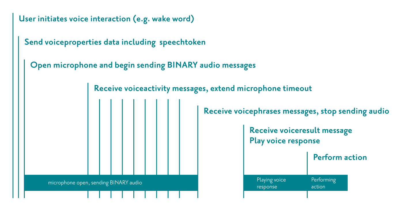 Example voice interaction timeline